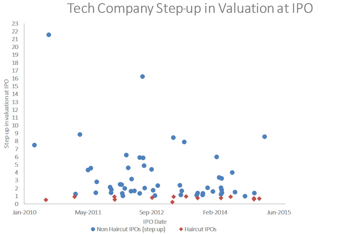 Blue apron ipo valuation - Tech Company Ipo Step Up