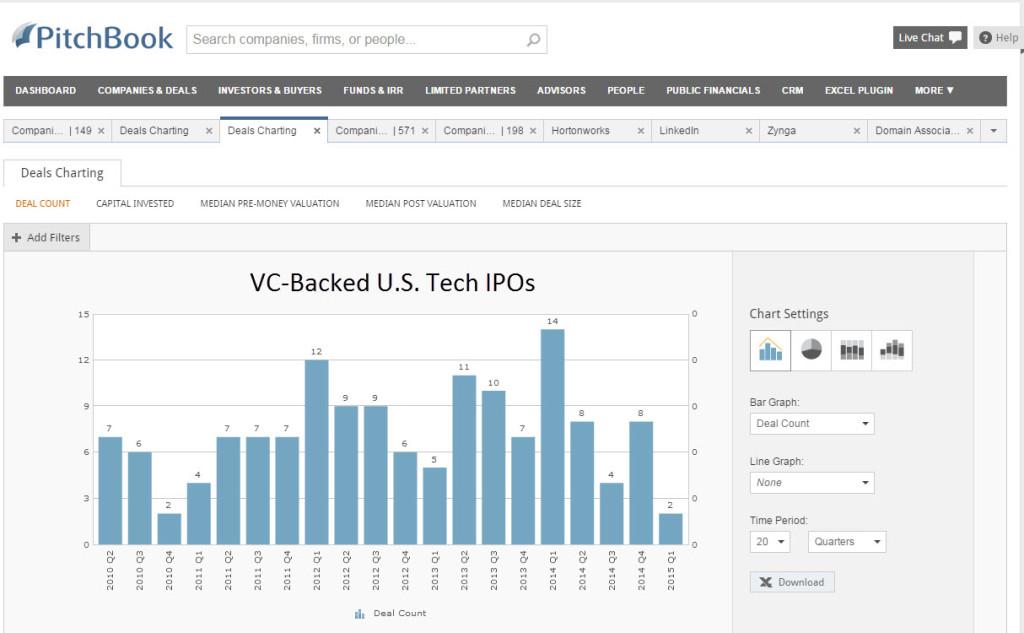 Tech IPO Flow