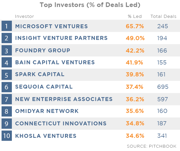 Top Investors Deals Led Percentage2