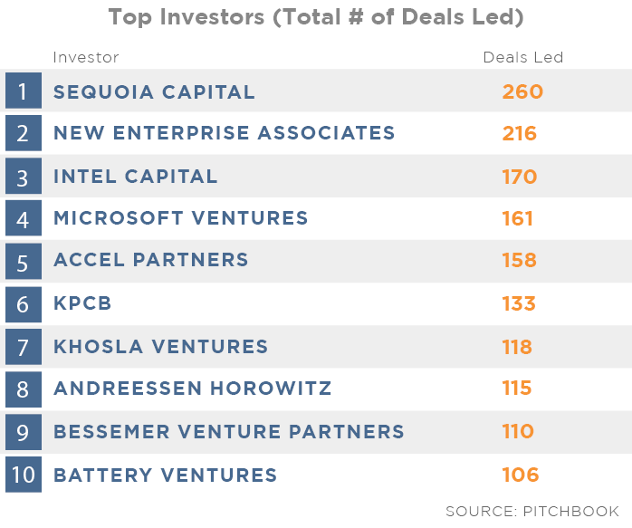 Top Investors Deals Led Total