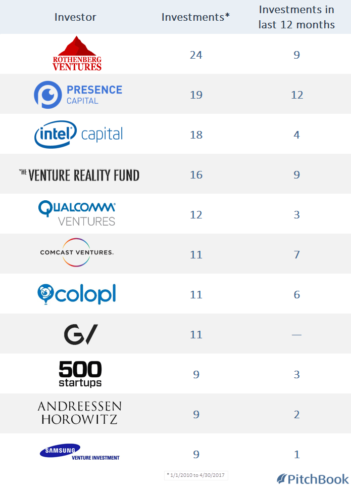 VR/AR Breakdown: VCs investing heavily to make it a reality | PitchBook