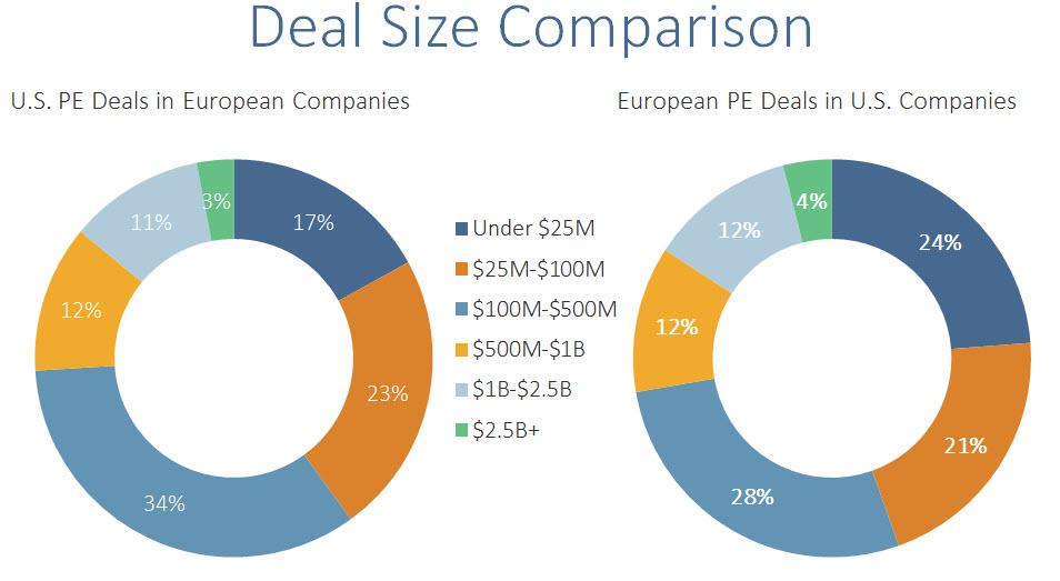 U.S. EUR Deal Size Comparison