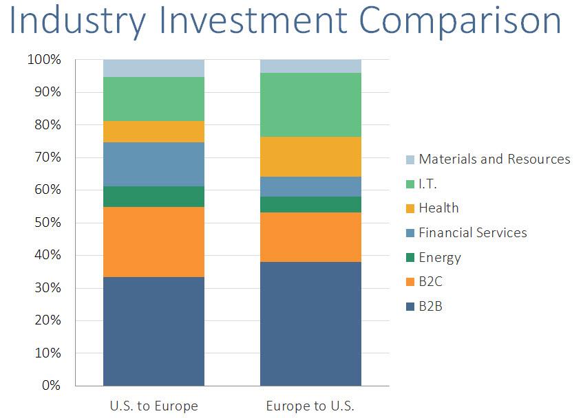 U.S. EUR Industry Comparison
