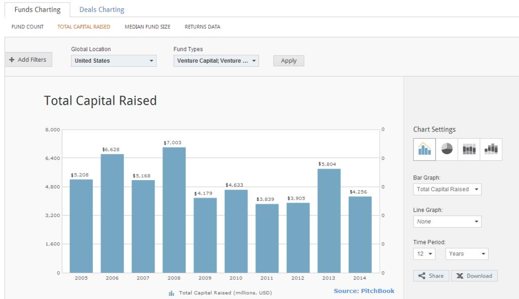 U.S. Sub $200M VC Fundraising