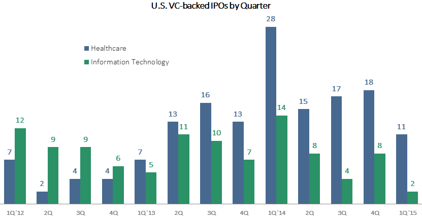 U.S. VC-backed IPOs Blog