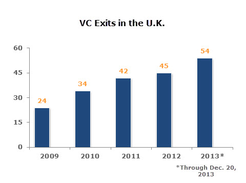 UK VC Bar Chart