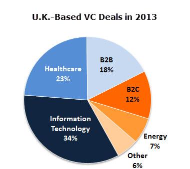 UK VC Pie Chart