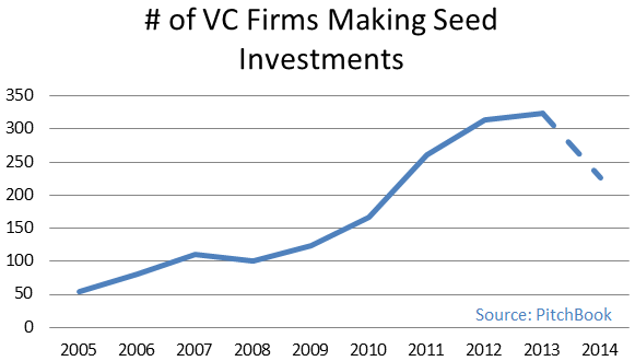VC Firms Making Seed Investments