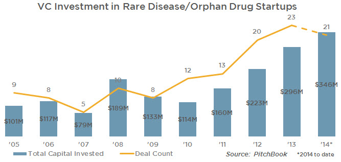 VC and Rare Disease-Orphan Drugs
