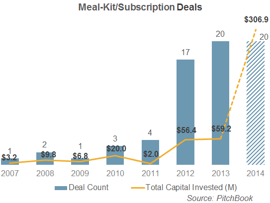 VC-backed grocery-meal delivery startups