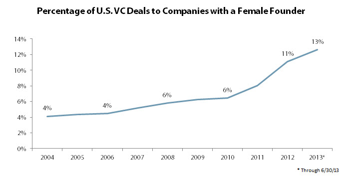 Women VC Backed Companies