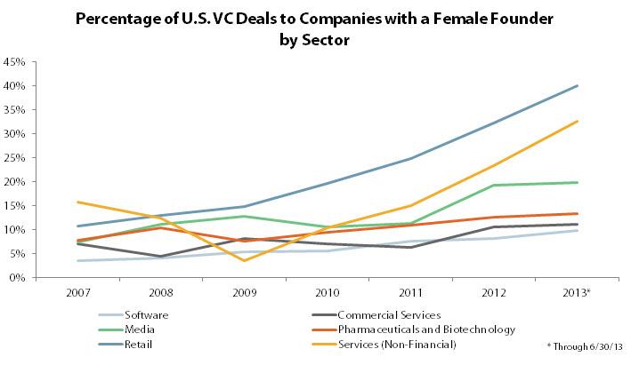 Women VC Sectors