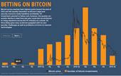 bitcoinpost