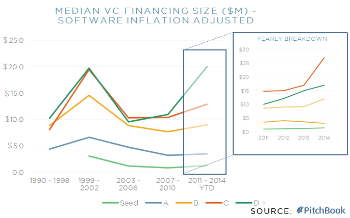 Median VC Financing Size of U.S. Software Companies