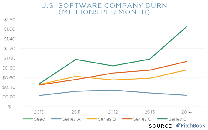 Burn Rate of U.S. Software Companies