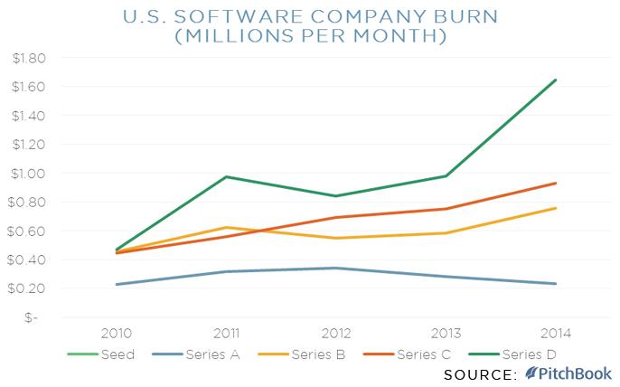 Burn Rate of U.S. Software Companies