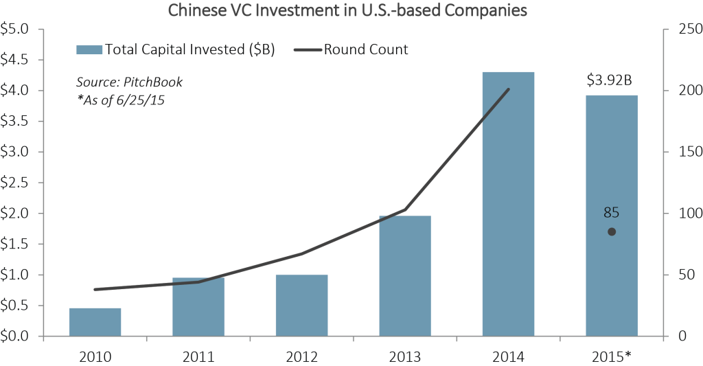 chinese VC investment in us final