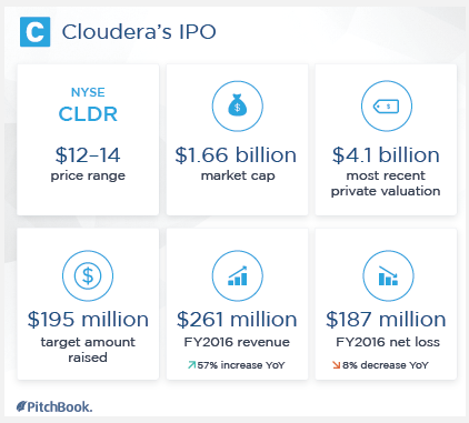 Cloudera Comes Down To Earth Facing Major Ipo Haircut Pitchbook
