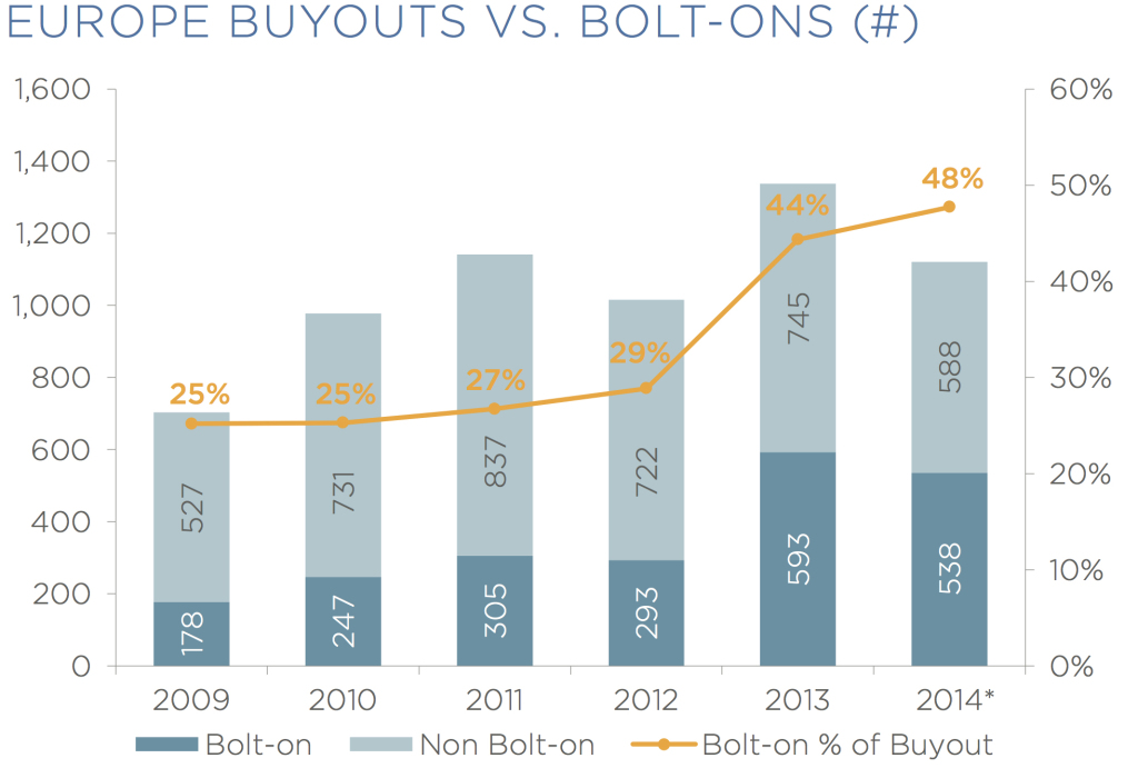 europe buyouts vs. bolt onsfix