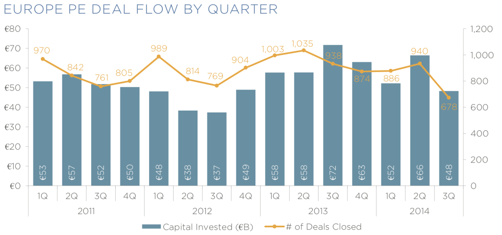 europe pe deal flow by quarter