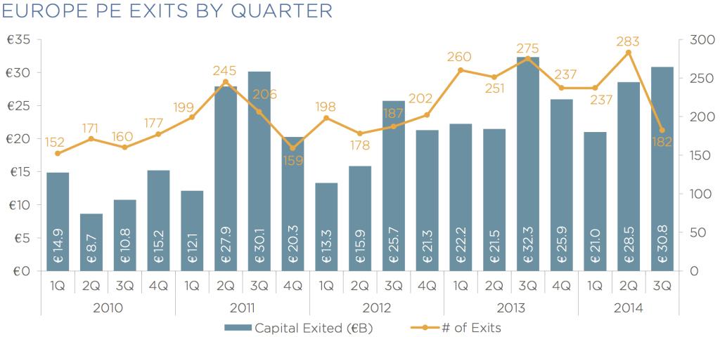 europe pe exits by quarter