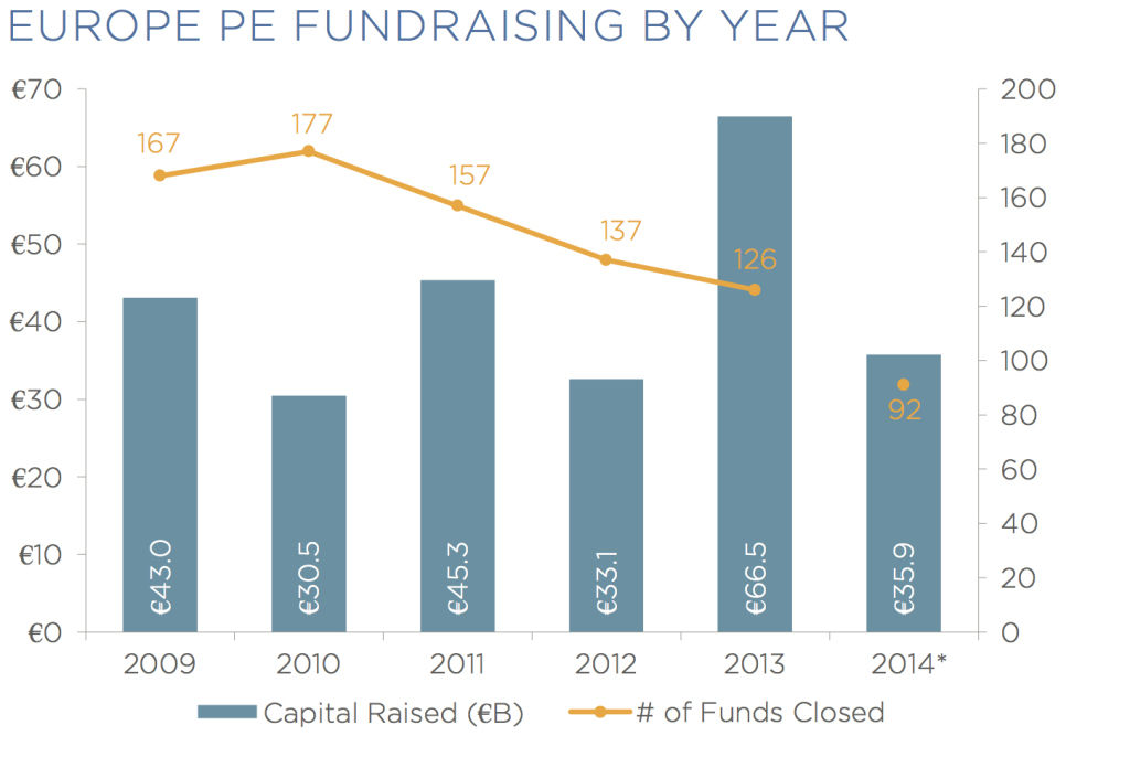 europe pe fundraising by year