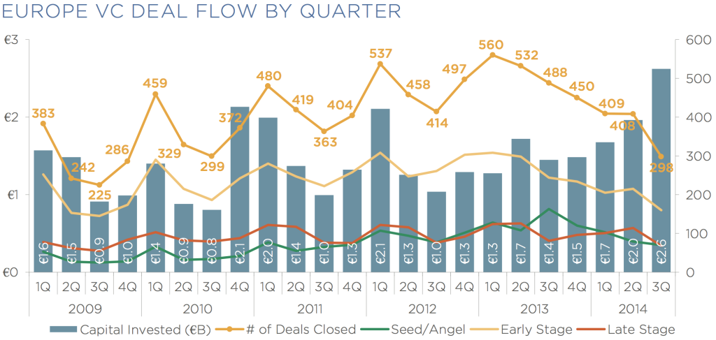 europe vc deal flow by q