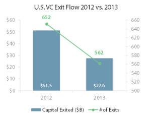 exit flow