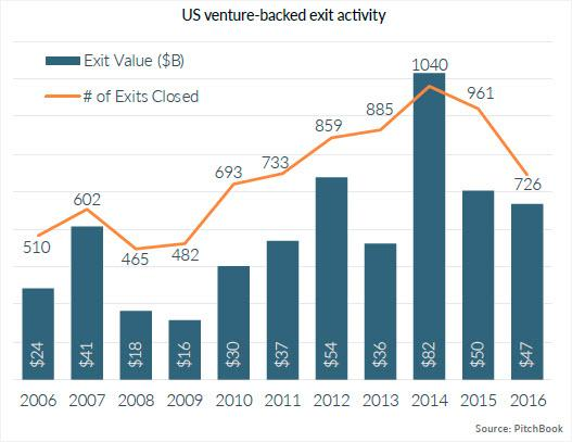 How vc exit by ipo