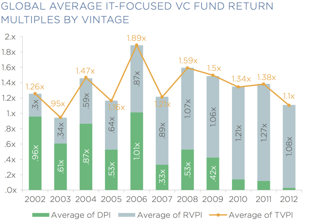 global average it focsued vc fund return multiples by vintage