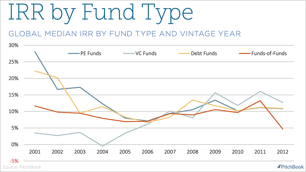 global median irr by fund type