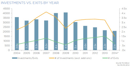 investments vs exits4