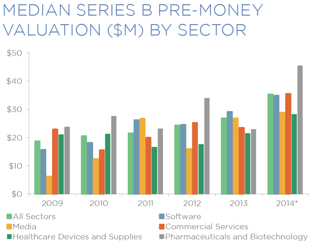 median series b pre money vals by sector