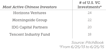 most active chinese investors in us final