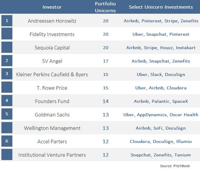 2015 in Review: The Year of the Unicorn | PitchBook