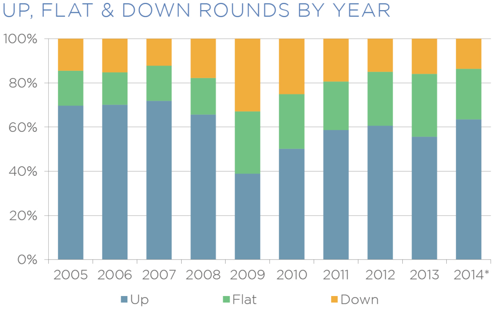 up flat down rounds by year_fix