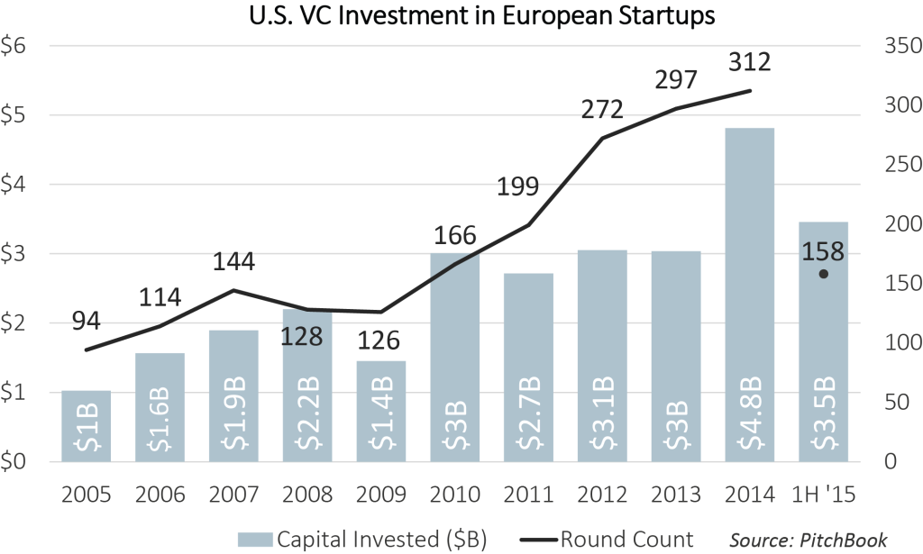 us investment in europe startups