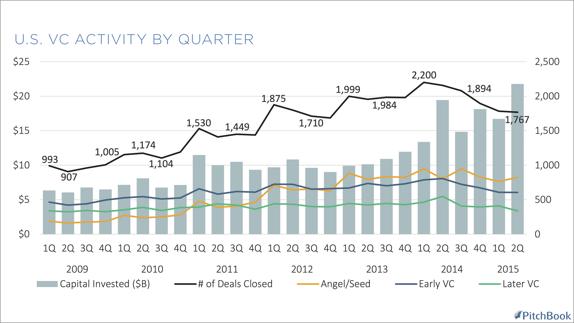 us vc activity by q