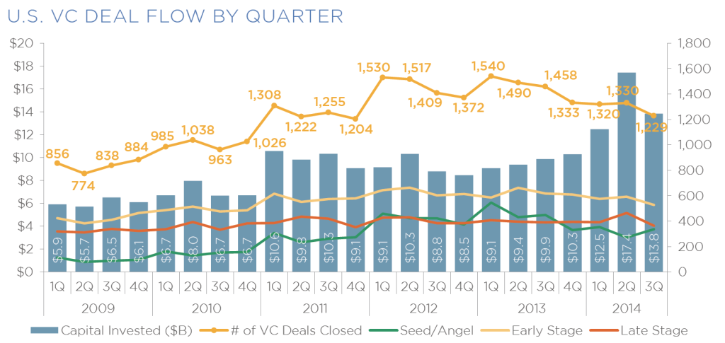 us vc deal flow by quarter
