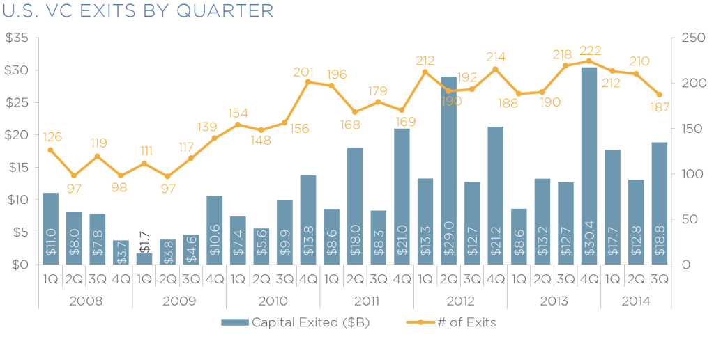 us vc exits by q_fix
