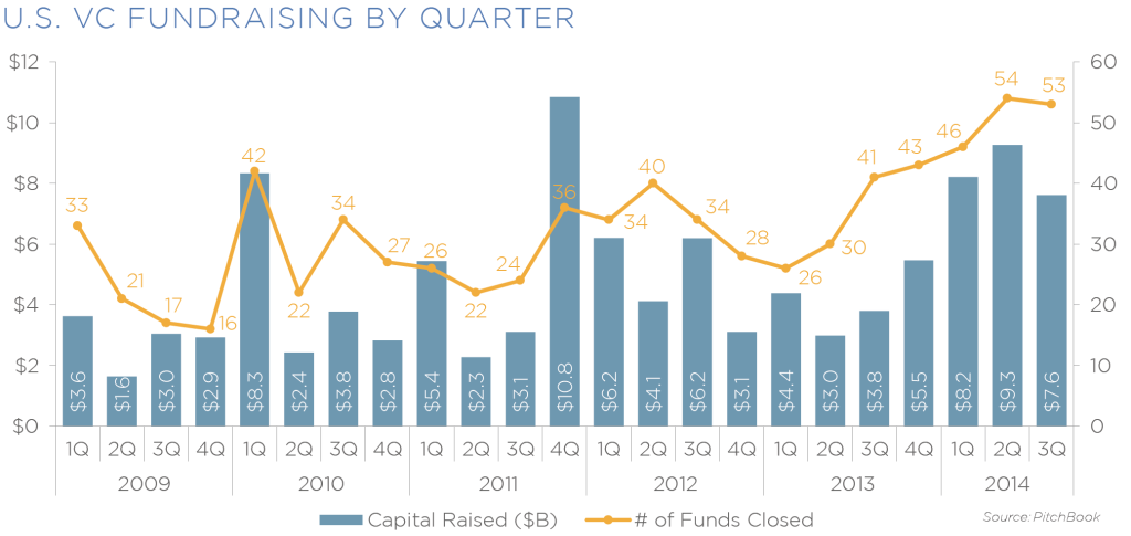 us vc fundraising by q