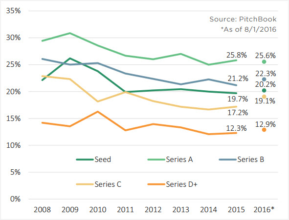11 charts on the latest trends in venture valuations and
