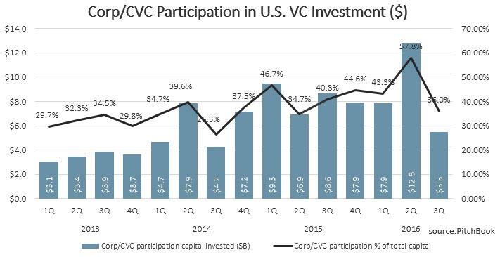 Corp VC Participation