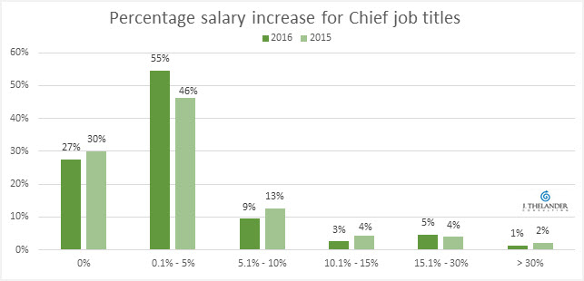 Chief merit increase