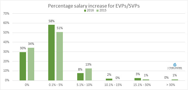 EVP SVP Merit Increase