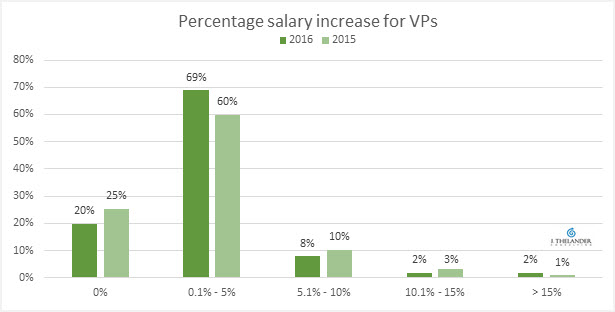 2016 executive salary increases: Tech, biotech & medical