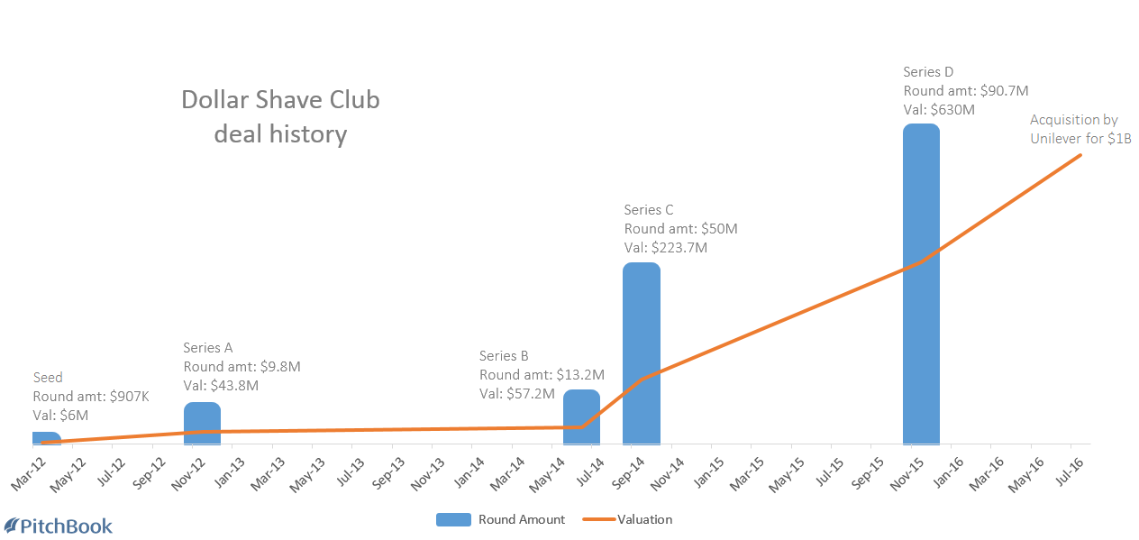Say hello to the billion Dollar Shave Club | PitchBook