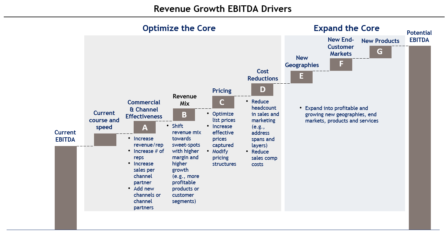 Blue apron financials - Let S Drill Down Into One Of These Categories A Commercial Channel Effectiveness The Chart Below Contains Some Examples Of The Key Metrics Related To