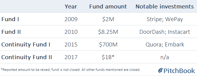 The new Y Combinator: $1B fund represents fresh investment