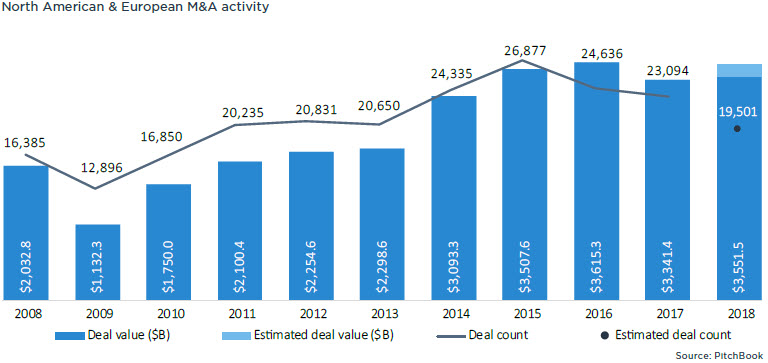 10 charts detailing the state of M&A in 2018 | PitchBook